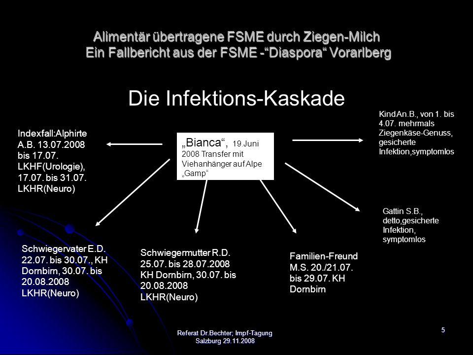 6 Diagnostik/Klinik: Indexfall: A.B., 33 a: 19.06.: Auffahrt auf Alpe 19.06.: Auffahrt auf Alpe 13.07.: UB-Schmerzen, ausstrahlend, diffuser Kopfschmerz> Bereitschaftsdienst – Arzt 13.07.: UB-Schmerzen, ausstrahlend, diffuser Kopfschmerz> Bereitschaftsdienst – Arzt 14.07.: Aufnahme LKHF/URO: Urethritis, Harnverhaltung, Fieber, Antibiotika, Interne-Konsil, CCU, Neuro-Konsil, Punktion 14.07.: Aufnahme LKHF/URO: Urethritis, Harnverhaltung, Fieber, Antibiotika, Interne-Konsil, CCU, Neuro-Konsil, Punktion 17.07.