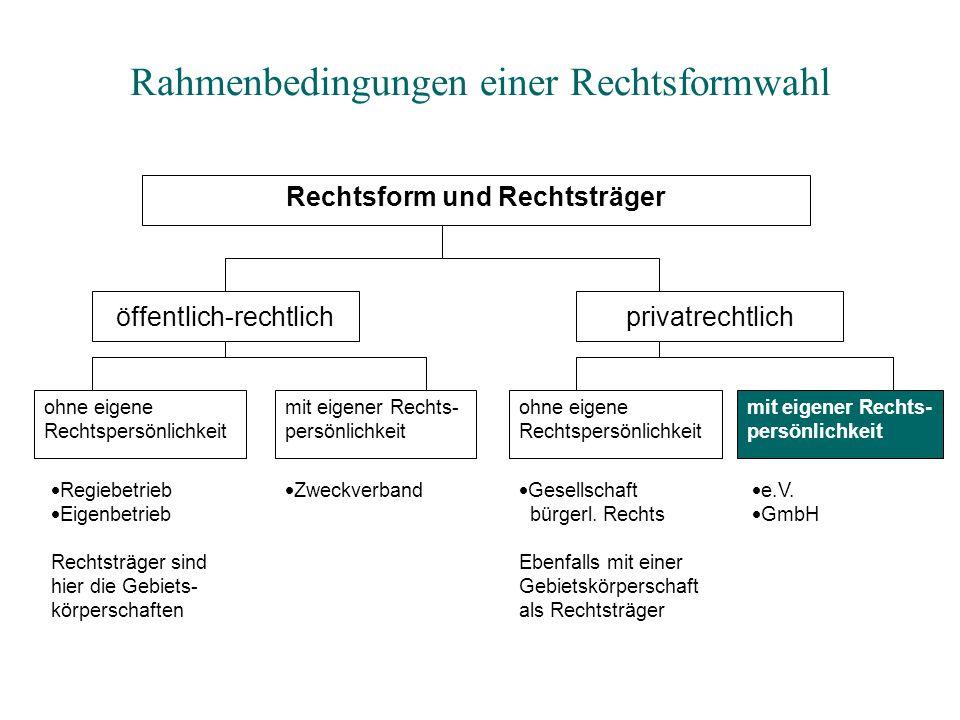 Ergebnis der Untersuchung: RechtsformWertungBegründung.