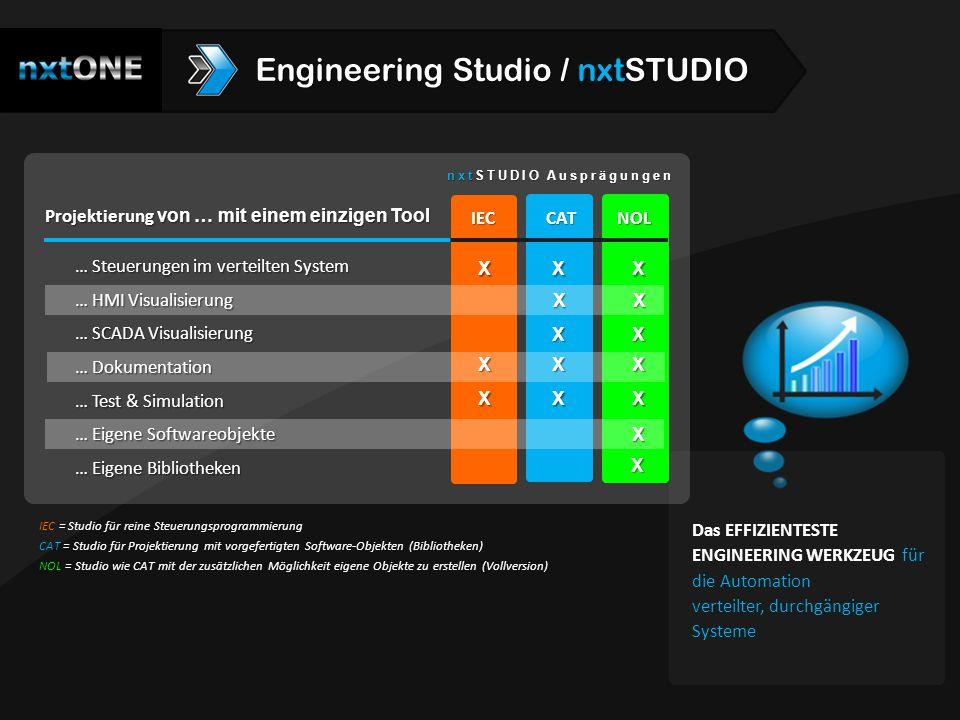 IEC = Studio für reine Steuerungsprogrammierung CAT = Studio für Projektierung mit vorgefertigten Software-Objekten (Bibliotheken) NOL = Studio wie CA