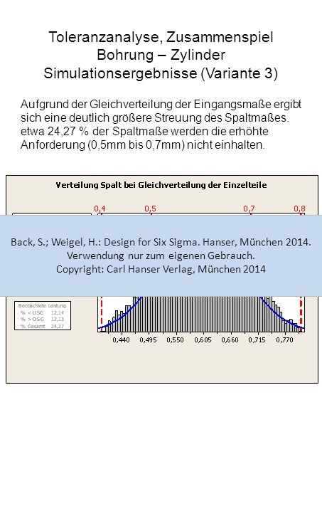 Toleranzanalyse, Zusammenspiel Bohrung – Zylinder Simulationsergebnisse (Variante 3) Aufgrund der Gleichverteilung der Eingangsmaße ergibt sich eine d