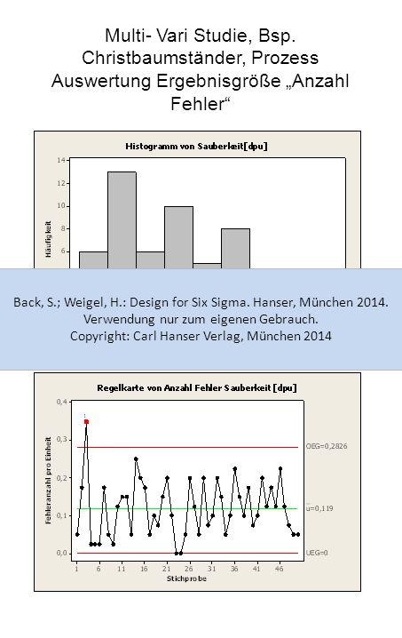 """Multi- Vari Studie, Bsp. Christbaumständer, Prozess Auswertung Ergebnisgröße """"Anzahl Fehler"""" Back, S.; Weigel, H.: Design for Six Sigma. Hanser, Münch"""