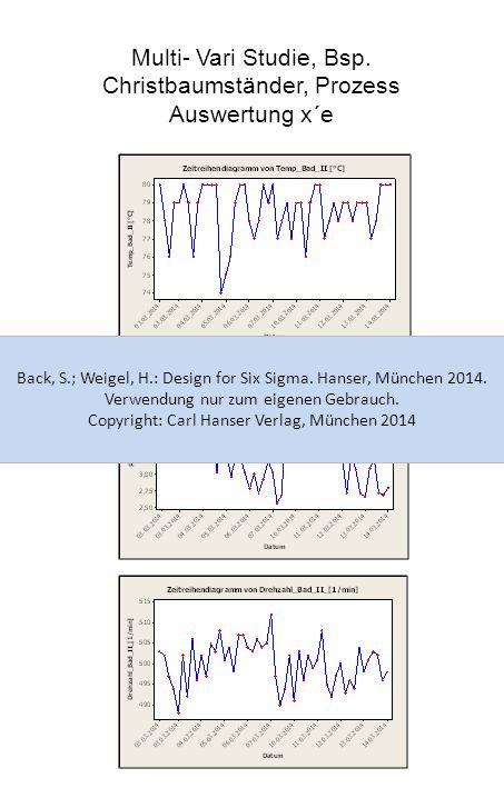 Multi- Vari Studie, Bsp. Christbaumständer, Prozess Auswertung x´e Back, S.; Weigel, H.: Design for Six Sigma. Hanser, München 2014. Verwendung nur zu
