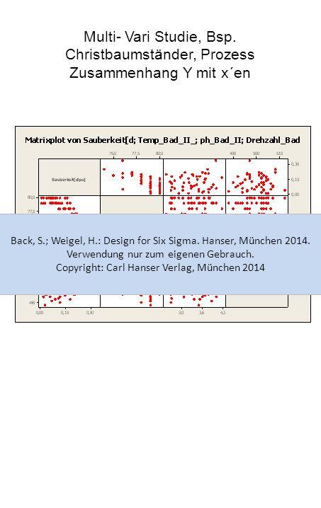Multi- Vari Studie, Bsp. Christbaumständer, Prozess Zusammenhang Y mit x´en Back, S.; Weigel, H.: Design for Six Sigma. Hanser, München 2014. Verwendu