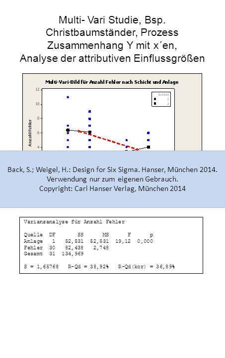 Multi- Vari Studie, Bsp. Christbaumständer, Prozess Zusammenhang Y mit x´en, Analyse der attributiven Einflussgrößen Varianzanalyse für Anzahl Fehler