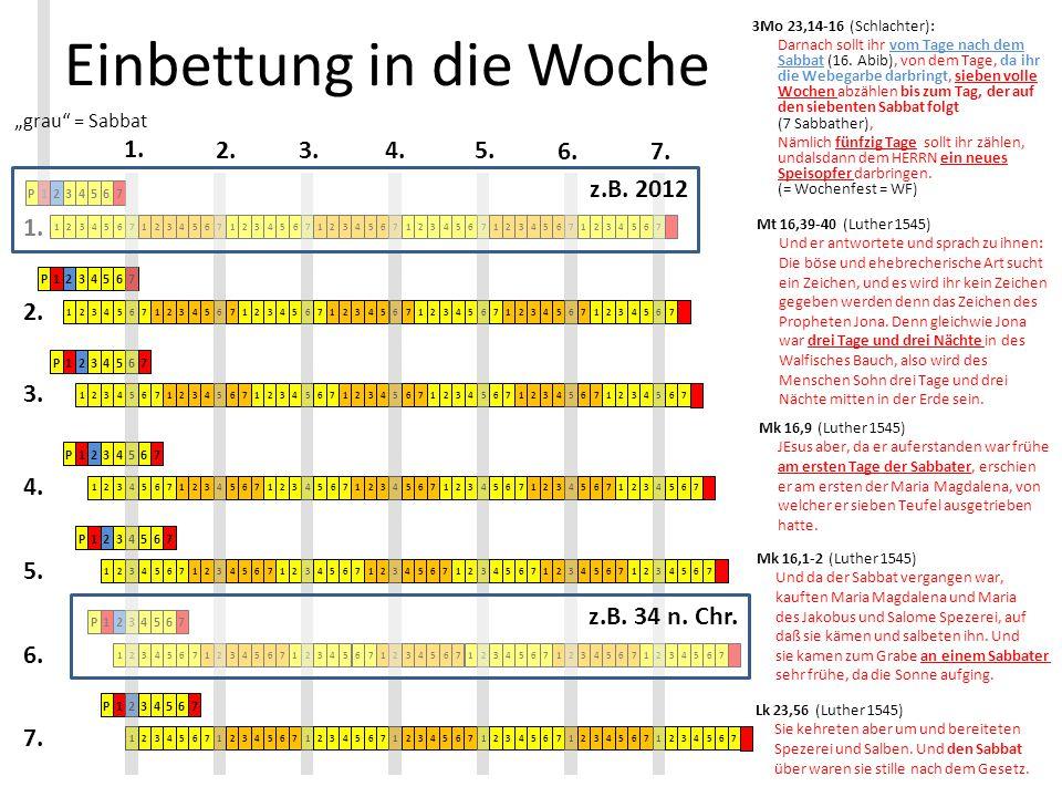 Einbettung in die Woche P1234567 1234567 2.3.4.5. 6.7. 1. 3Mo 23,14-16 (Schlachter): Darnach sollt ihr vom Tage nach dem Sabbat (16. Abib), von dem Ta