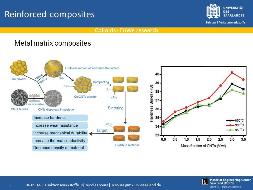 06.05.14 | Funktionswerkstoffe II| Nicolas Souza| n.souza@mx.uni-saarland.de6 Lehrstuhl Funktionswerkstoffe Reinforced composites Colloids - FuWe research Ceramic matrix composites