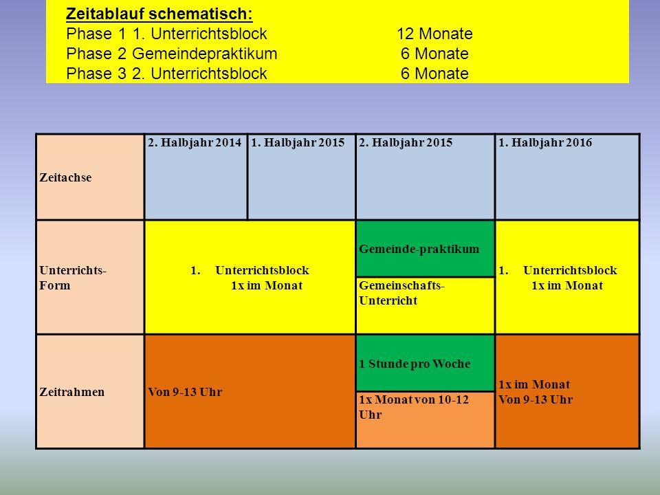 Zeitachse 2. Halbjahr 20141. Halbjahr 20152. Halbjahr 20151. Halbjahr 2016 Unterrichts- Form 1.Unterrichtsblock 1x im Monat Gemeinde-praktikum 1.Unter