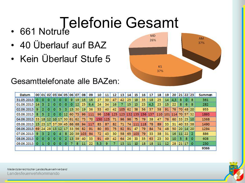 Niederösterreichischer Landesfeuerwehrverband Landesfeuerwehrkommando Telefonie Gesamt 661 Notrufe 40 Überlauf auf BAZ Kein Überlauf Stufe 5 Gesamttelefonate alle BAZen: