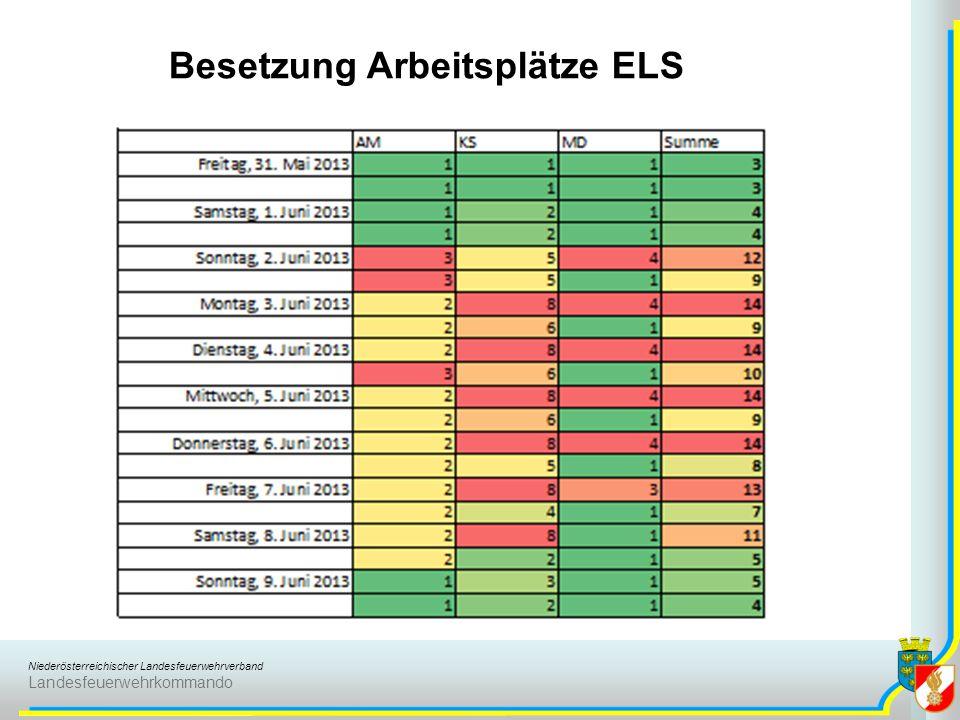 Niederösterreichischer Landesfeuerwehrverband Landesfeuerwehrkommando Besetzung Arbeitsplätze ELS