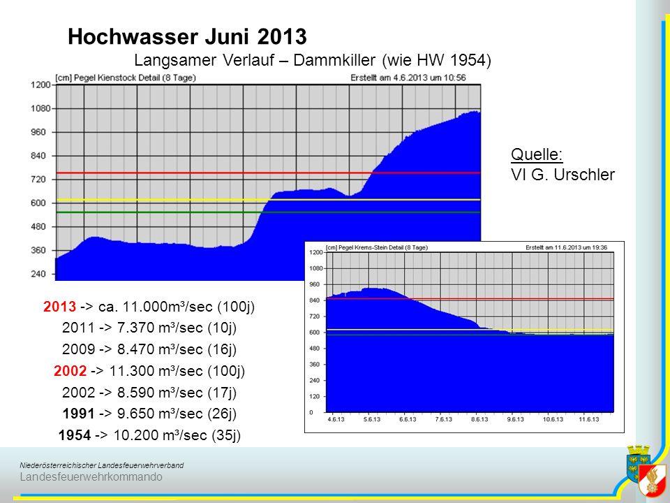 Niederösterreichischer Landesfeuerwehrverband Landesfeuerwehrkommando Hochwasser Juni 2013 Langsamer Verlauf – Dammkiller (wie HW 1954) 2013 -> ca.