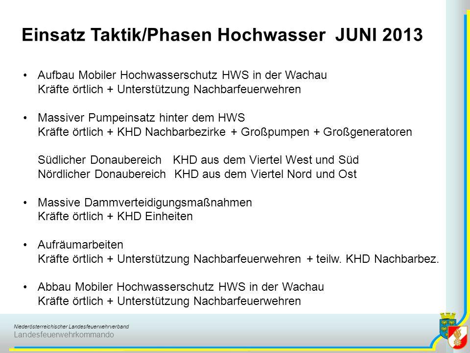Niederösterreichischer Landesfeuerwehrverband Landesfeuerwehrkommando Einsatz Taktik/Phasen Hochwasser JUNI 2013 Aufbau Mobiler Hochwasserschutz HWS i