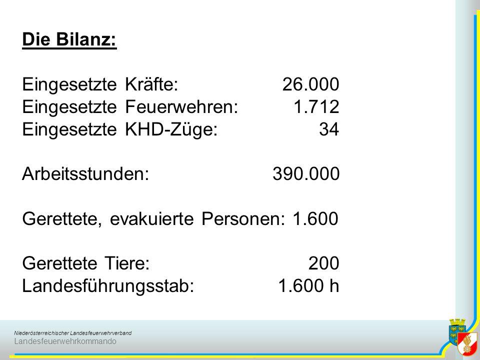 Niederösterreichischer Landesfeuerwehrverband Landesfeuerwehrkommando Die Bilanz: Eingesetzte Kräfte: 26.000 Eingesetzte Feuerwehren: 1.712 Eingesetzte KHD-Züge: 34 Arbeitsstunden: 390.000 Gerettete, evakuierte Personen: 1.600 Gerettete Tiere: 200 Landesführungsstab: 1.600 h