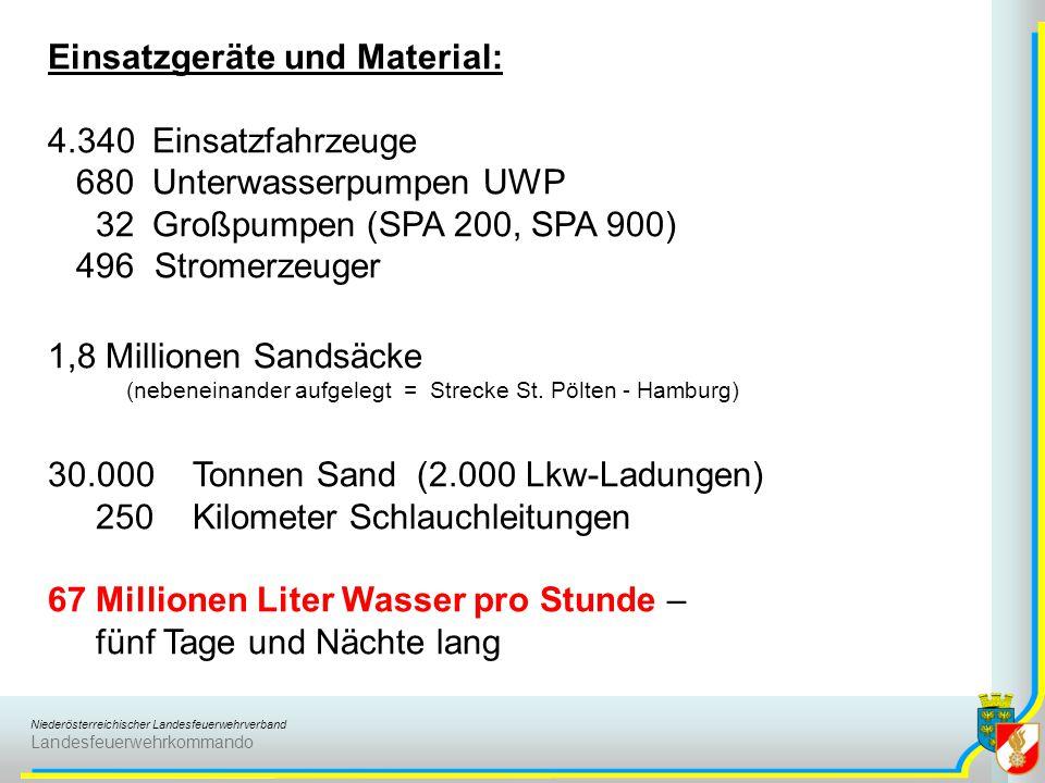 Niederösterreichischer Landesfeuerwehrverband Landesfeuerwehrkommando Einsatzgeräte und Material: 4.340 Einsatzfahrzeuge 680 Unterwasserpumpen UWP 32 Großpumpen (SPA 200, SPA 900) 496 Stromerzeuger 1,8 Millionen Sandsäcke (nebeneinander aufgelegt = Strecke St.