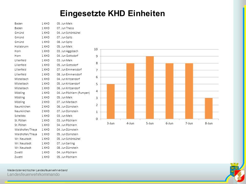Niederösterreichischer Landesfeuerwehrverband Landesfeuerwehrkommando Baden1 KHD05. JunMelk Baden1 KHD07. JunTheiss Gmünd1 KHD04. JunSchönbühel Gmünd1