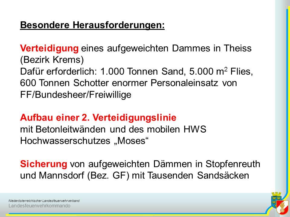 Niederösterreichischer Landesfeuerwehrverband Landesfeuerwehrkommando Besondere Herausforderungen: Verteidigung eines aufgeweichten Dammes in Theiss (Bezirk Krems) Dafür erforderlich: 1.000 Tonnen Sand, 5.000 m 2 Flies, 600 Tonnen Schotter enormer Personaleinsatz von FF/Bundesheer/Freiwillige Aufbau einer 2.