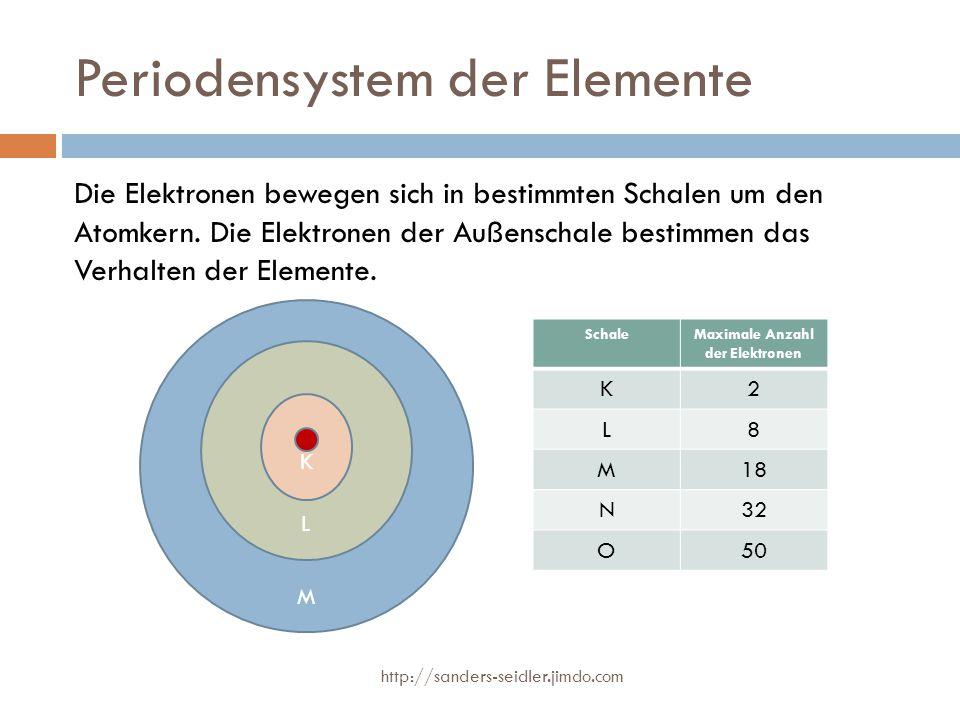 Periodensystem der Elemente Die Elektronen bewegen sich in bestimmten Schalen um den Atomkern. Die Elektronen der Außenschale bestimmen das Verhalten