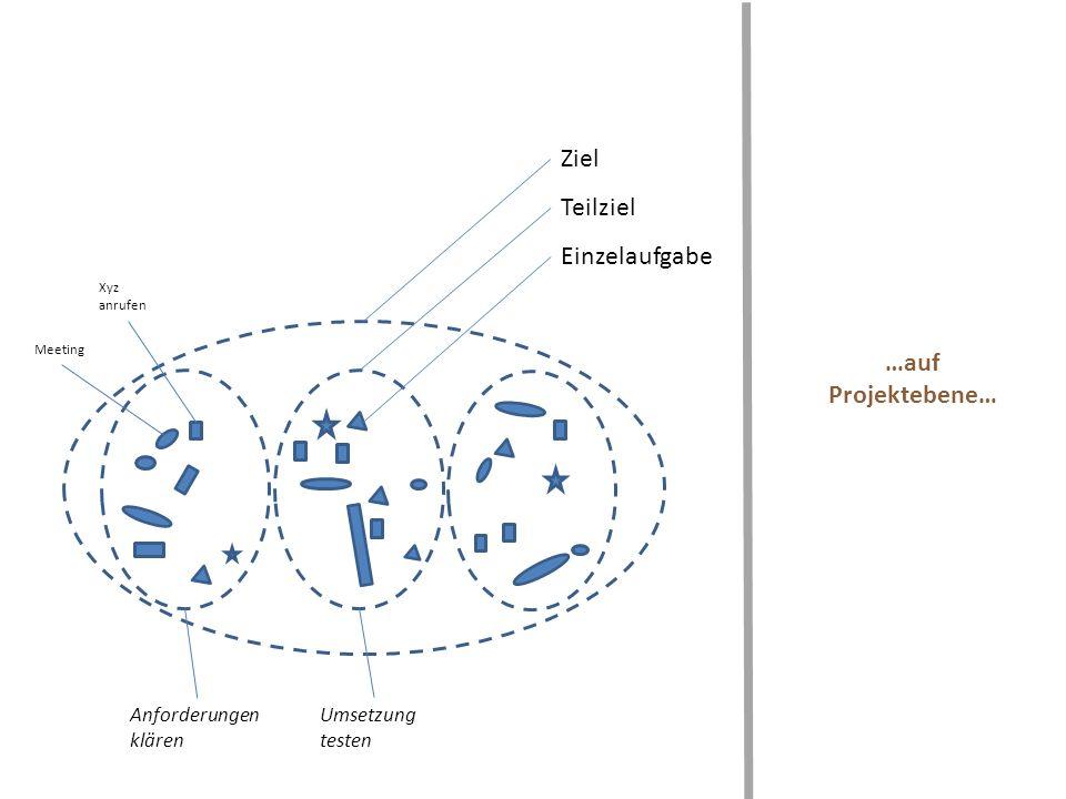 …auf Projektebene… Ziel Teilziel Einzelaufgabe Anforderungen klären Umsetzung testen Xyz anrufen Meeting