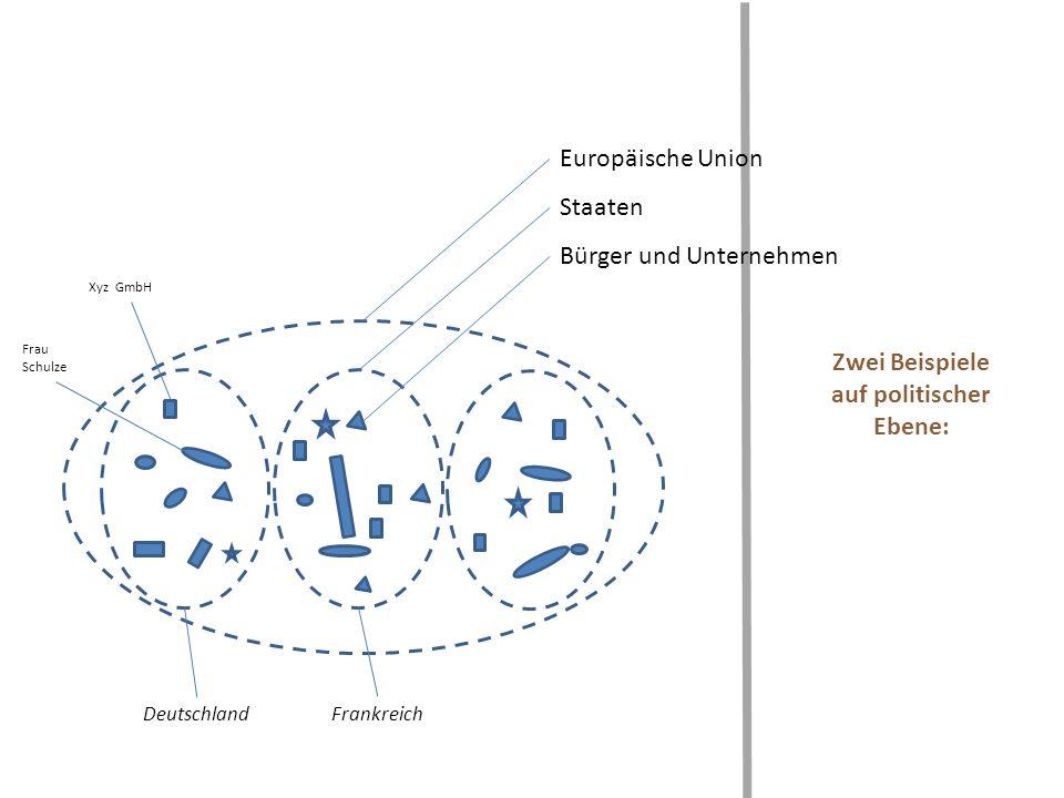 Zwei Beispiele auf politischer Ebene: Europäische Union Staaten Bürger und Unternehmen Deutschland Xyz GmbH Frau Schulze Frankreich