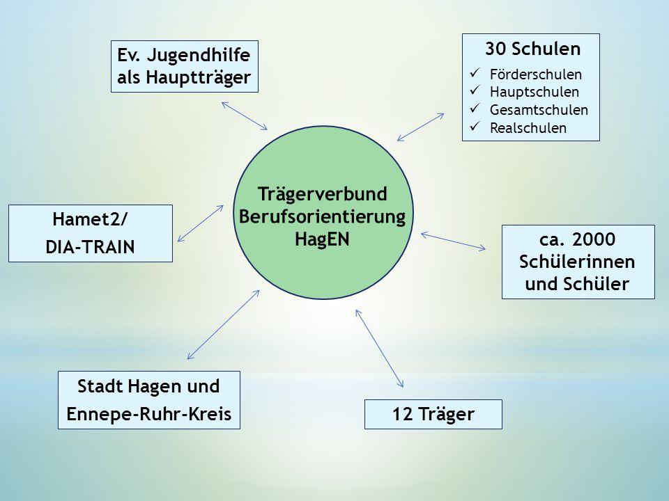 30 Schulen Förderschulen Hauptschulen Gesamtschulen Realschulen 12 Träger Stadt Hagen und Ennepe-Ruhr-Kreis Ev. Jugendhilfe als Hauptträger ca. 2000 S