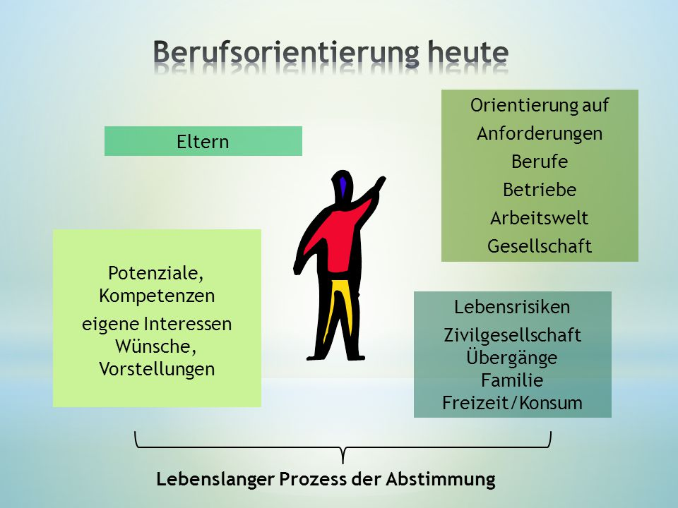 Potenziale, Kompetenzen eigene Interessen Wünsche, Vorstellungen Orientierung auf Anforderungen Berufe Betriebe Arbeitswelt Gesellschaft Lebenslanger