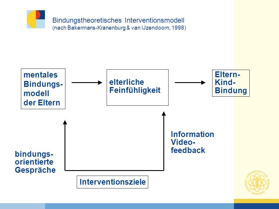 mentales Bindungs- modell der Eltern elterliche Feinfühligkeit Eltern- Kind- Bindung Interventionsziele Information Video- feedback bindungs- orientie