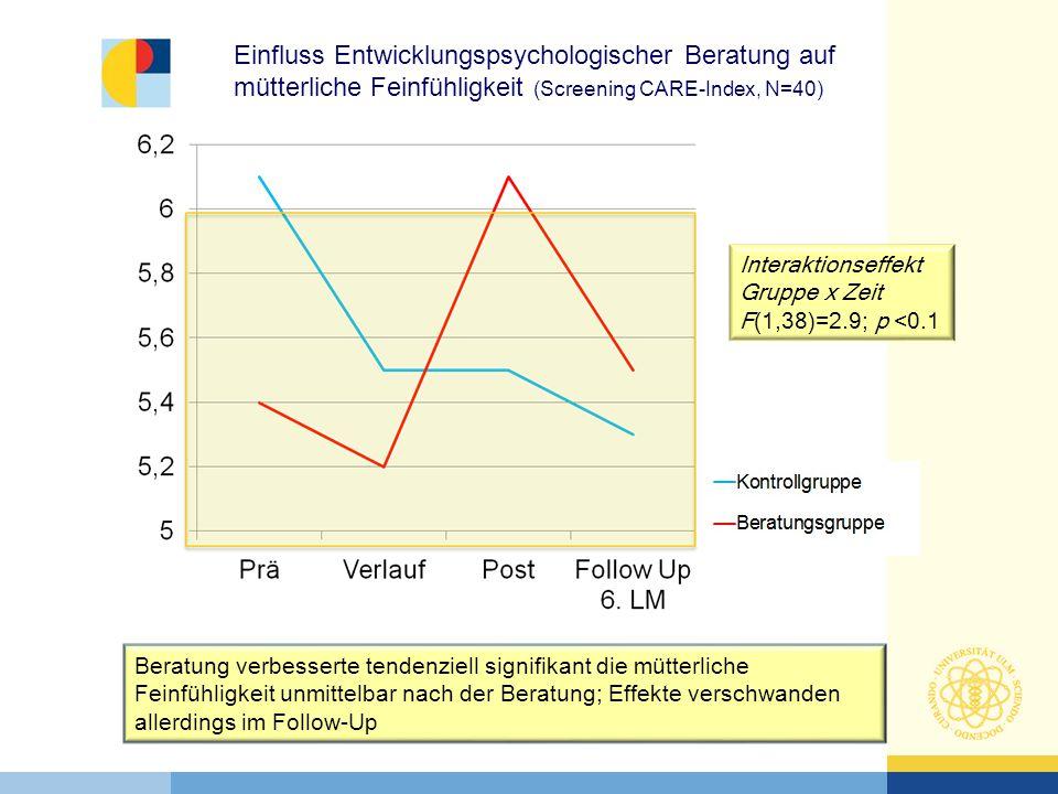 Interaktionseffekt Gruppe x Zeit F(1,38)=2.9; p <0.1 Beratung verbesserte tendenziell signifikant die mütterliche Feinfühligkeit unmittelbar nach der