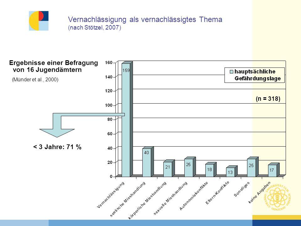 Ergebnisse einer Befragung von 16 Jugendämtern (Münder et al., 2000) (n = 318) < 3 Jahre: 71 % Vernachlässigung als vernachlässigtes Thema (nach Stötz