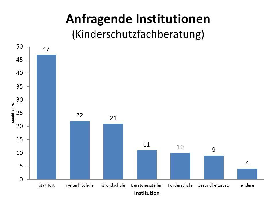 Anfragende Institutionen (Kinderschutzfachberatung)