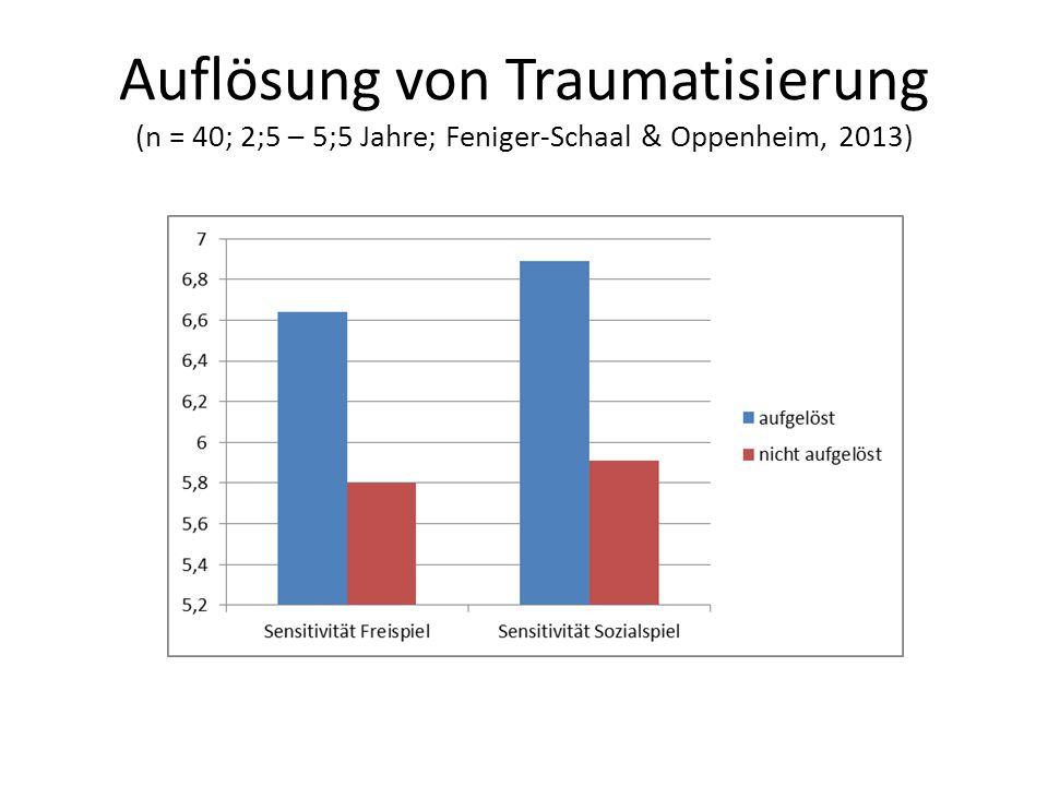 Auflösung von Traumatisierung (n = 40; 2;5 – 5;5 Jahre; Feniger-Schaal & Oppenheim, 2013)
