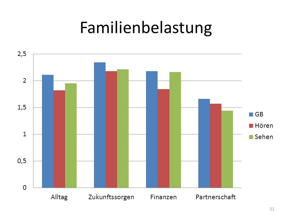 Familienbelastung 51