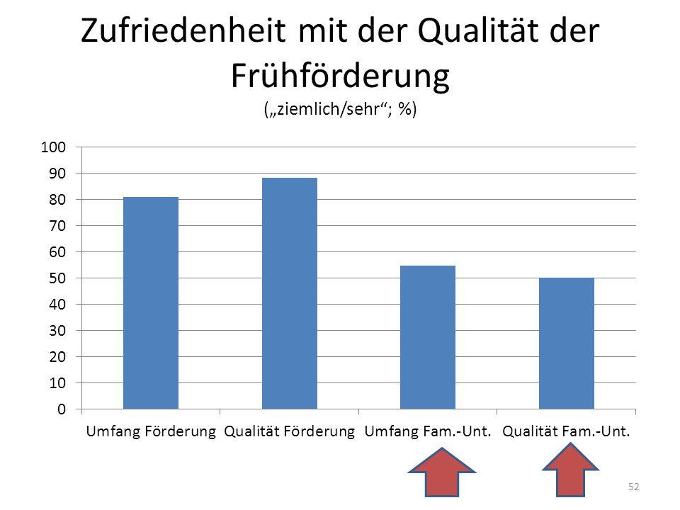 """Zufriedenheit mit der Qualität der Frühförderung (""""ziemlich/sehr ; %) 52"""