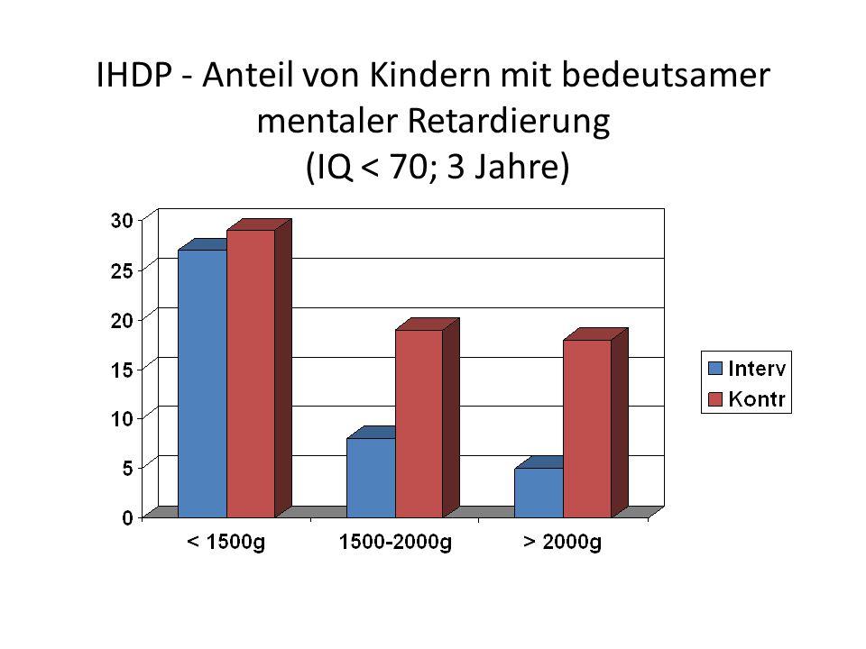 IHDP - Anteil von Kindern mit bedeutsamer mentaler Retardierung (IQ < 70; 3 Jahre)