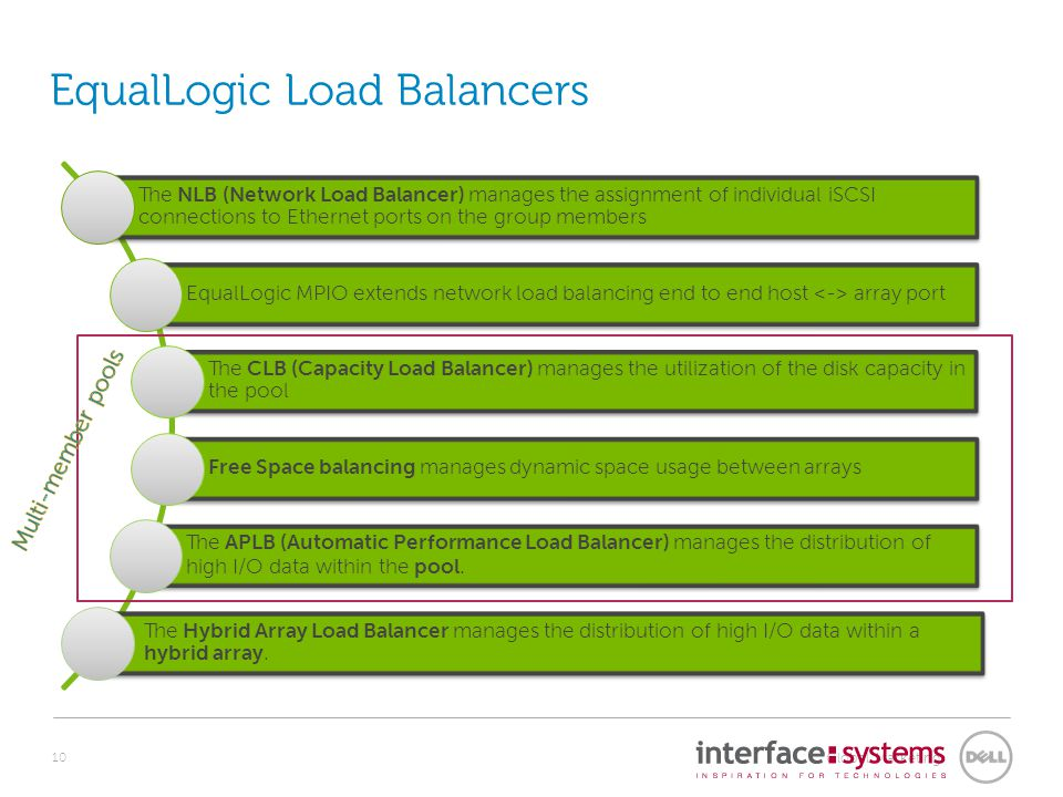 Global Marketing EqualLogic Load Balancers The NLB (Network Load Balancer) manages the assignment of individual iSCSI connections to Ethernet ports on the group members EqualLogic MPIO extends network load balancing end to end host array port The CLB (Capacity Load Balancer) manages the utilization of the disk capacity in the pool Free Space balancing manages dynamic space usage between arrays The APLB (Automatic Performance Load Balancer) manages the distribution of high I/O data within the pool.