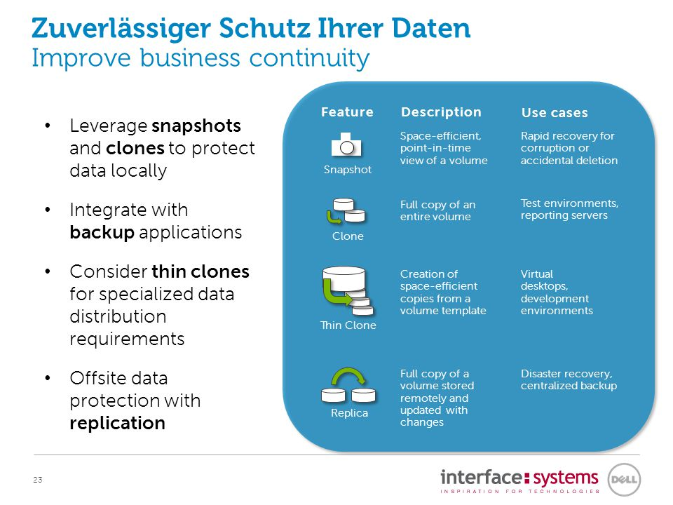 23 Zuverlässiger Schutz Ihrer Daten Improve business continuity Leverage snapshots and clones to protect data locally Integrate with backup applications Consider thin clones for specialized data distribution requirements Offsite data protection with replication Description Use cases Feature Space-efficient, point-in-time view of a volume Rapid recovery for corruption or accidental deletion Snapshot Full copy of an entire volume Test environments, reporting servers Clone Full copy of a volume stored remotely and updated with changes Disaster recovery, centralized backup Replica Creation of space-efficient copies from a volume template Virtual desktops, development environments Thin Clone