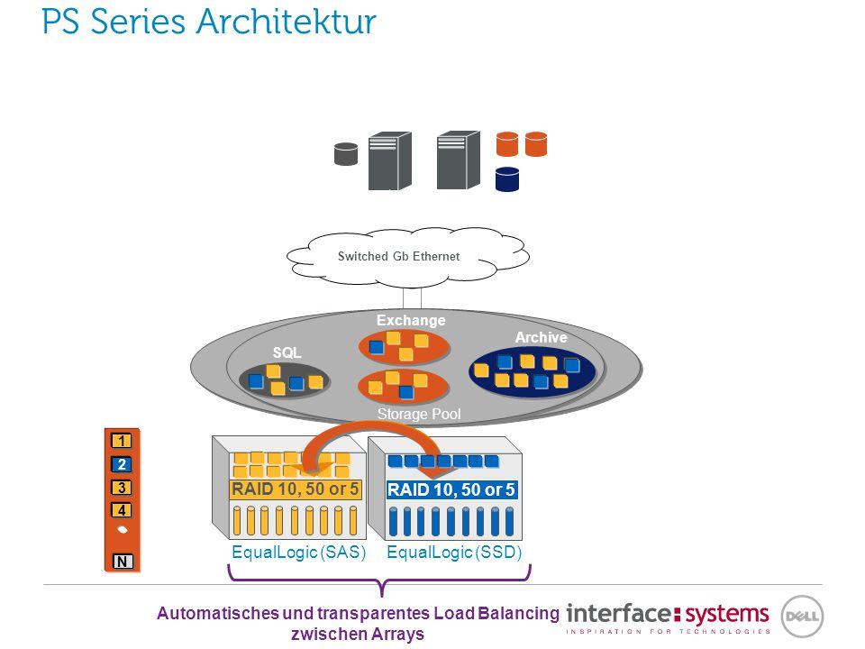 PS Series Architektur EqualLogic (SSD) RAID 10, 50 or 5 Storage Pool Disks RAID EqualLogic (SAS) Pages RAID 10, 50 or 5 1 2 N Switched Gb Ethernet Archive Exchange SQL Exchange Archive 3 4 2 4 RAID 10, 50 or 5 EqualLogic (SATA)