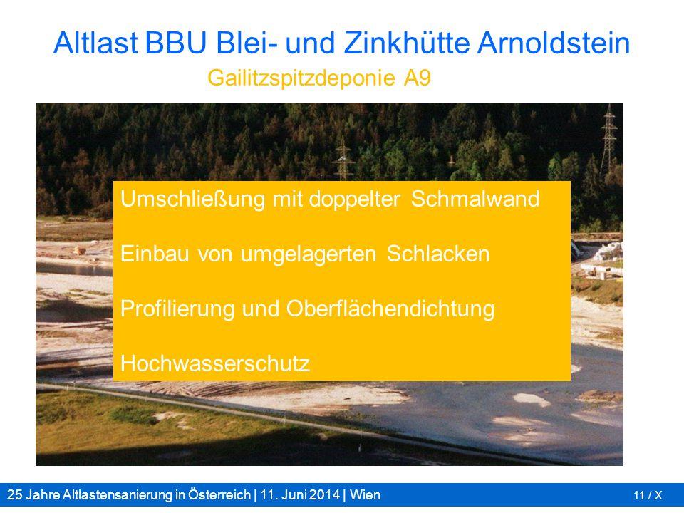 25 Jahre Altlastensanierung in Österreich | 11. Juni 2014 | Wien 11 / X Altlast BBU Blei- und Zinkhütte Arnoldstein Gailitzspitzdeponie A9 Umschließun