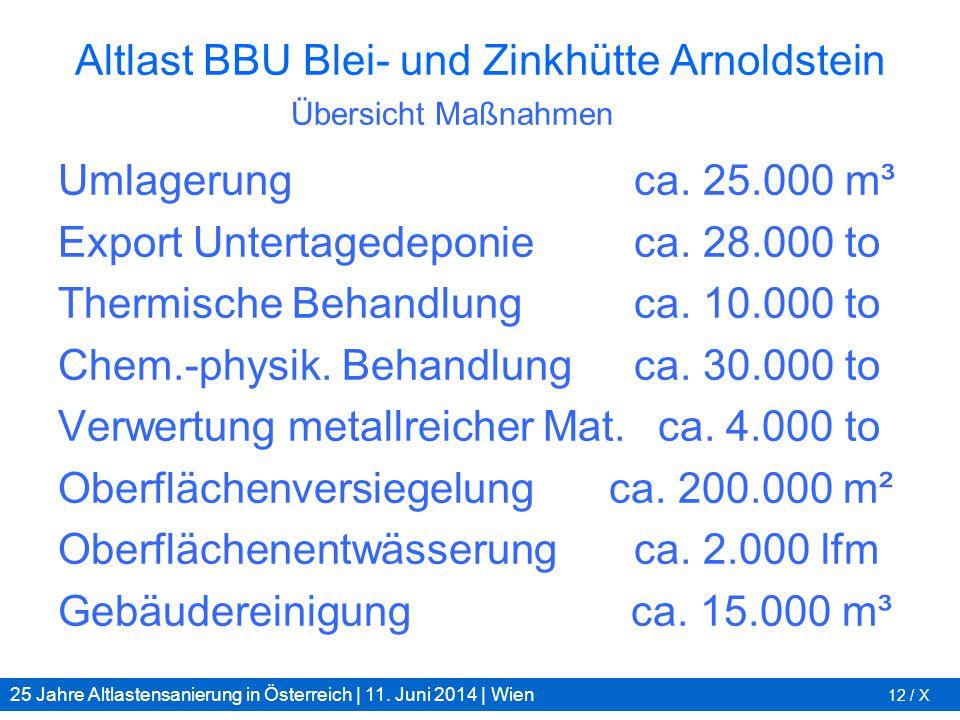 25 Jahre Altlastensanierung in Österreich | 11. Juni 2014 | Wien 12 / X Altlast BBU Blei- und Zinkhütte Arnoldstein Umlagerungca. 25.000 m³ Export Unt