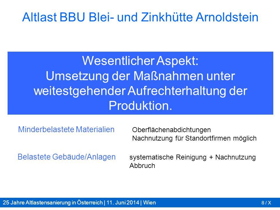 25 Jahre Altlastensanierung in Österreich | 11. Juni 2014 | Wien 8 / X Altlast BBU Blei- und Zinkhütte Arnoldstein Hochbelastete Materialien Wiederver