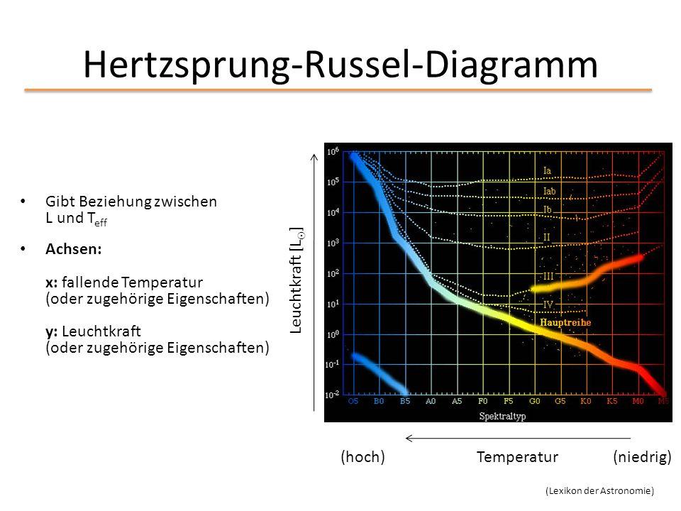 Hertzsprung-Russel-Diagramm Gibt Beziehung zwischen L und T eff Achsen: x: fallende Temperatur (oder zugehörige Eigenschaften) y: Leuchtkraft (oder zu