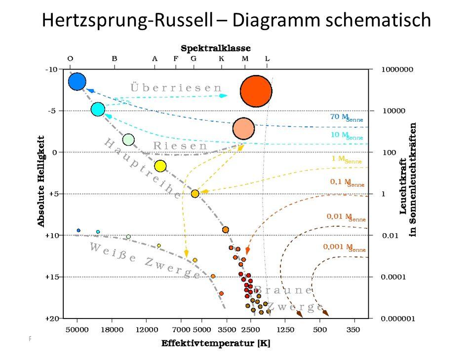 Physik der Sterne 314 Hertzsprung-Russell – Diagramm schematisch