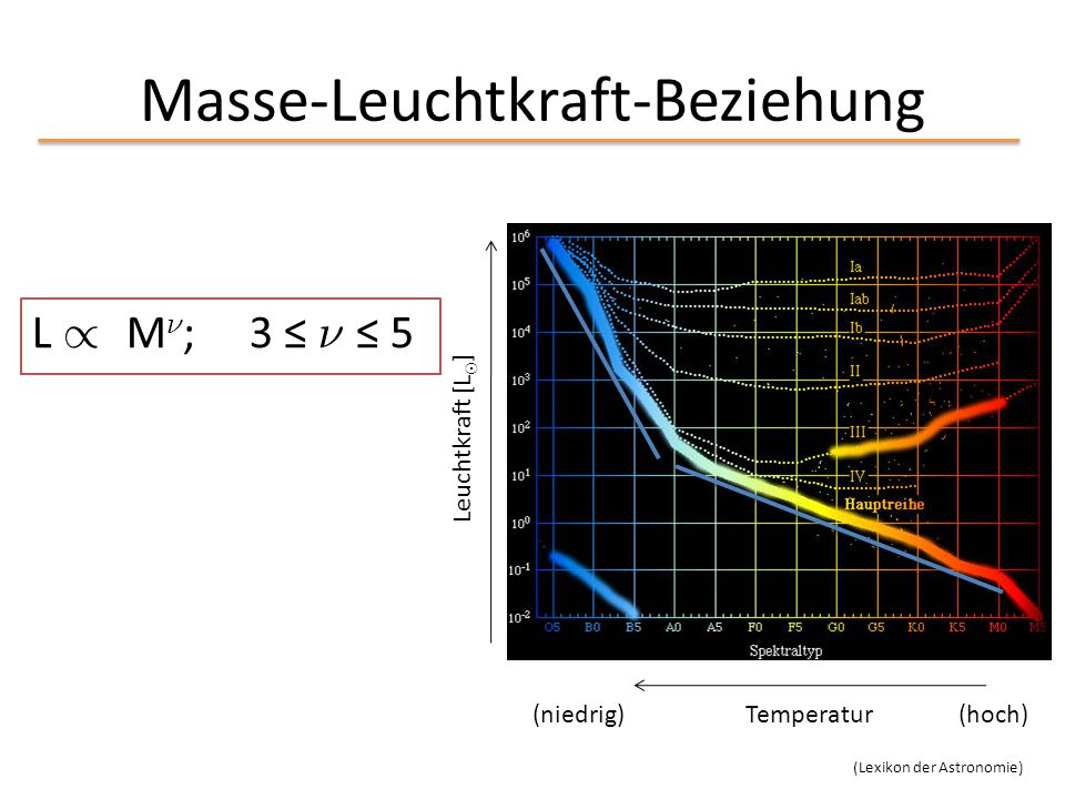 Masse-Leuchtkraft-Beziehung L / M º ; 3 ≤ º ≤ 5 (niedrig) Temperatur (hoch) Leuchtkraft [L ¯ ] (Lexikon der Astronomie)
