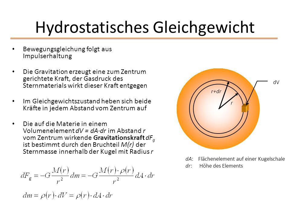 Hydrostatisches Gleichgewicht Bewegungsgleichung folgt aus Impulserhaltung Die Gravitation erzeugt eine zum Zentrum gerichtete Kraft, der Gasdruck des