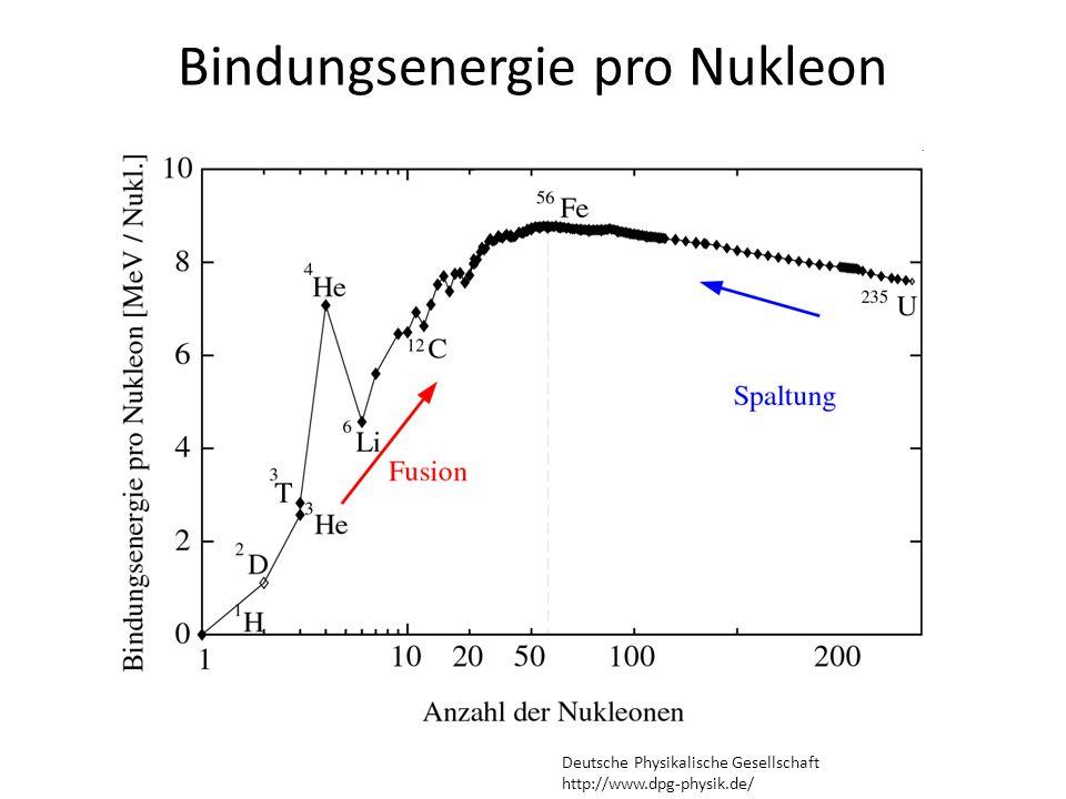 Bindungsenergie pro Nukleon Deutsche Physikalische Gesellschaft http://www.dpg-physik.de/