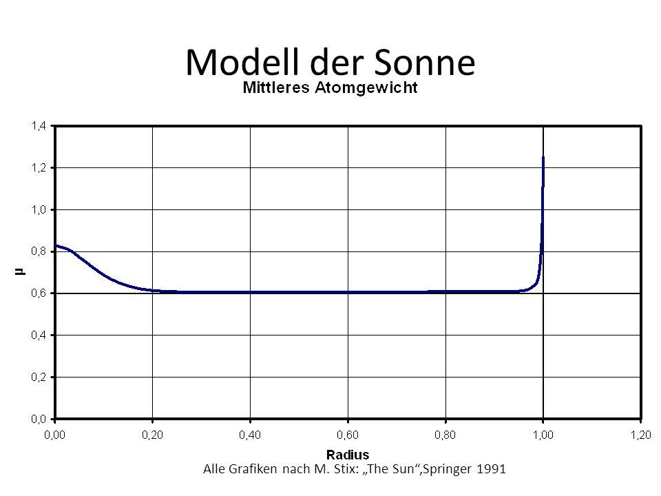 """Alle Grafiken nach M. Stix: """"The Sun"""",Springer 1991"""