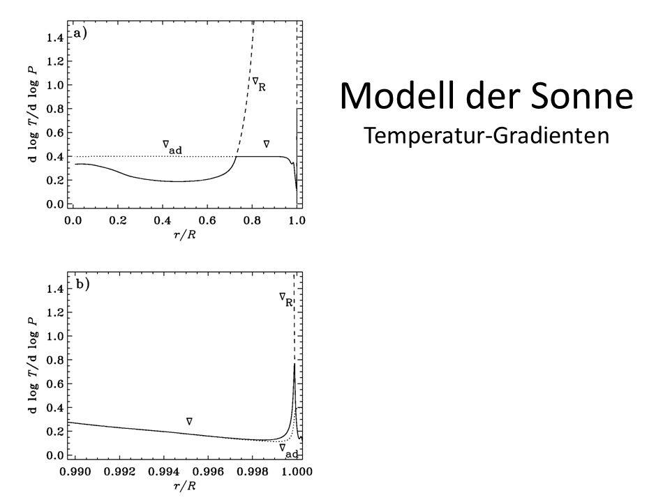 Modell der Sonne Temperatur-Gradienten