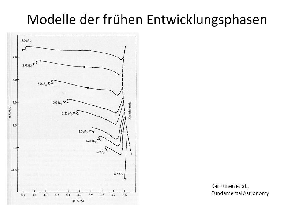 Modelle der frühen Entwicklungsphasen Karttunen et al., Fundamental Astronomy