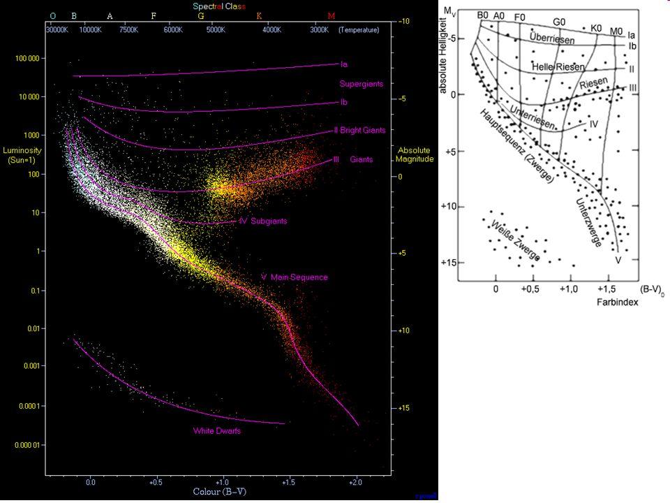 Physik der Sterne 680