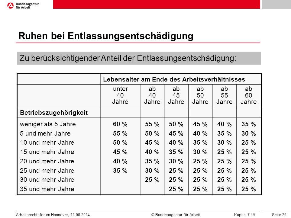 Seite 25 Arbeitsrechtsforum Hannover, 11.06.2014 © Bundesagentur für Arbeit Ruhen bei Entlassungsentschädigung Kapitel 7 / 5 Zu berücksichtigender Ant