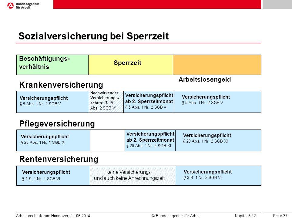 Seite 37 Arbeitsrechtsforum Hannover, 11.06.2014 © Bundesagentur für Arbeit Sperrzeit Beschäftigungs- verhältnis Arbeitslosengeld Krankenversicherung