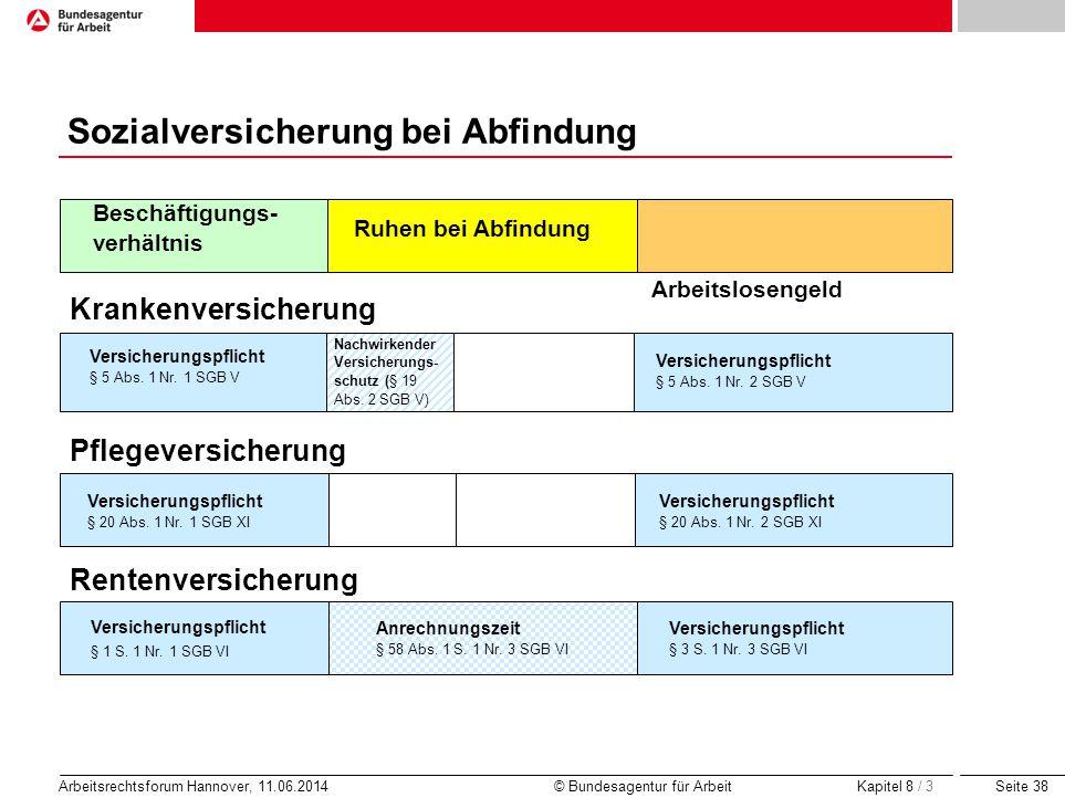 Seite 38 Arbeitsrechtsforum Hannover, 11.06.2014 © Bundesagentur für Arbeit Krankenversicherung Pflegeversicherung Rentenversicherung Versicherungspfl